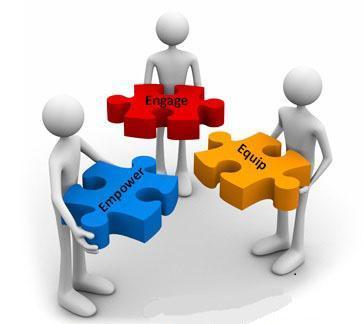 Organisation Design And Development